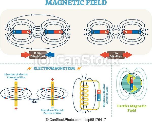 Campo magnético y esquema de ilustración de vectores de vectores electromagnéticos. La corriente eléctrica y los polos magnéticos esquema. Diagrama de campo magnético terrestre. - csp58176417