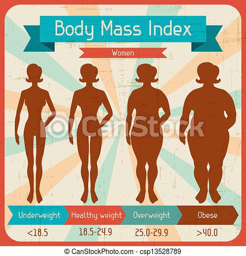 Un póster retro del índice de masas corporales. - csp13528789