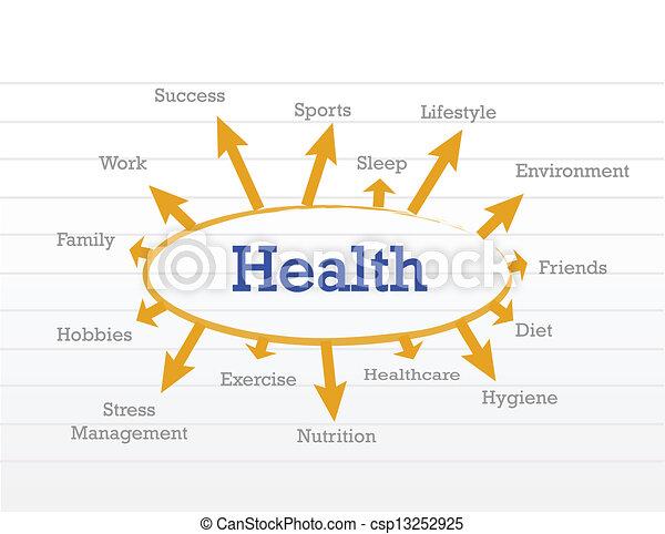 Diagrama del concepto de salud - csp13252925