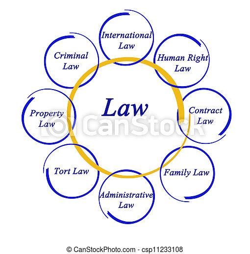 Diagrama de la ley - csp11233108