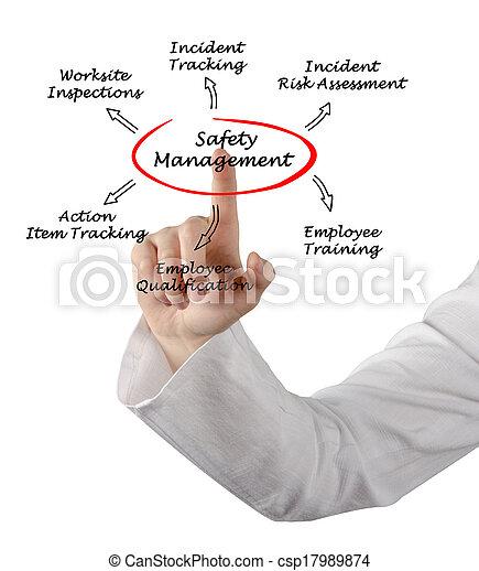 Control de seguridad - csp17989874