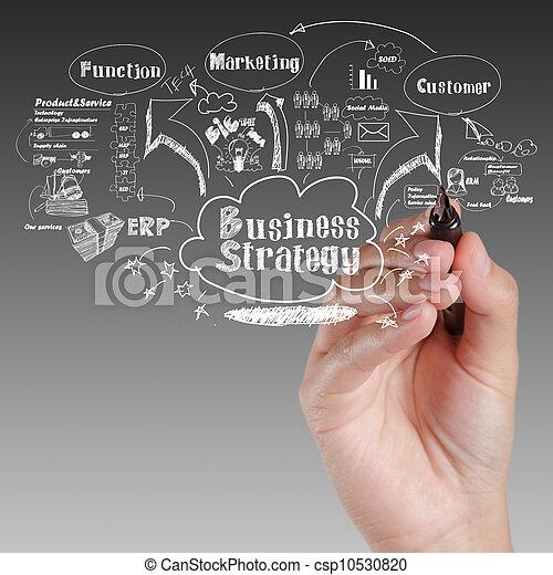Dibujar el tablero de ideas del proceso de estrategia de negocios - csp10530820