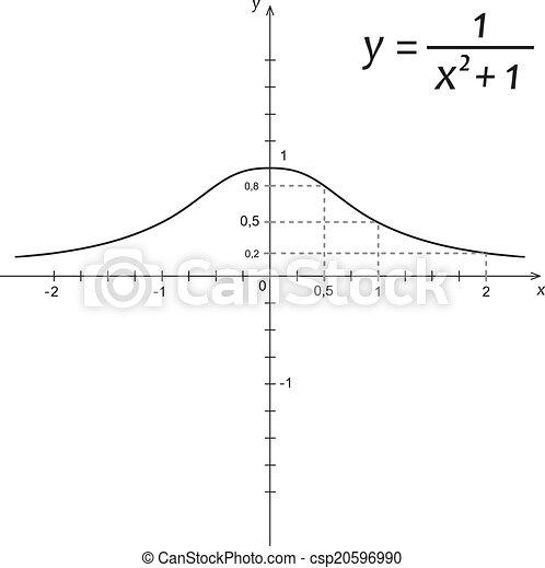 Ilustración de vectores de función matemática - csp20596990