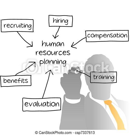 HR dirigiendo el plan de negocios de recursos humanos - csp7337613