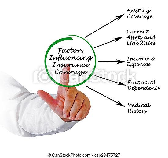 Factores influyendo en la cobertura del seguro - csp23475727