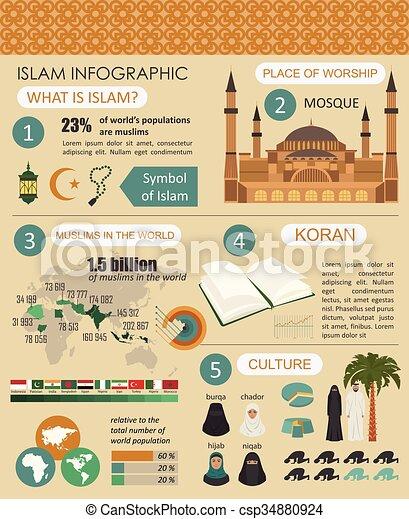 Información del Islam. Cultura musulmana. - csp34880924