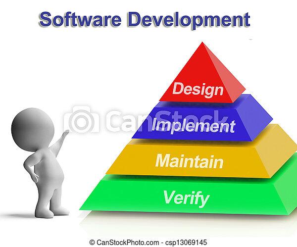 La pirámide de desarrollo de software muestra implementos de diseño mantenidos y verificados - csp13069145