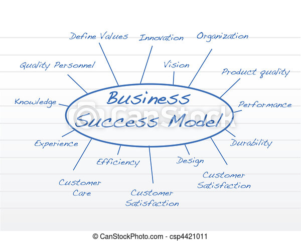 Modelo de éxito comercial - csp4421011