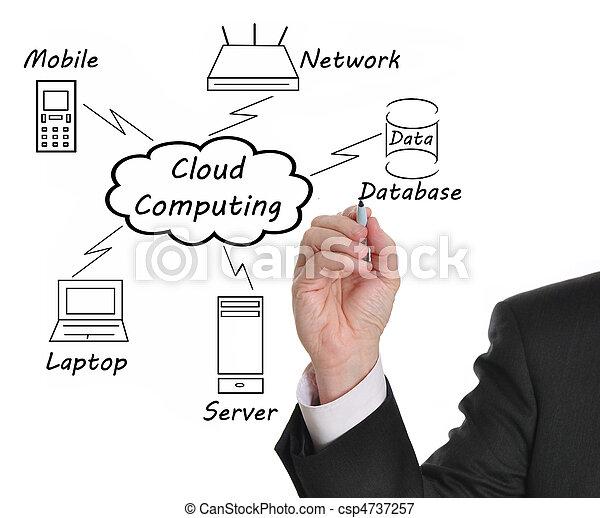Nube computando - csp4737257