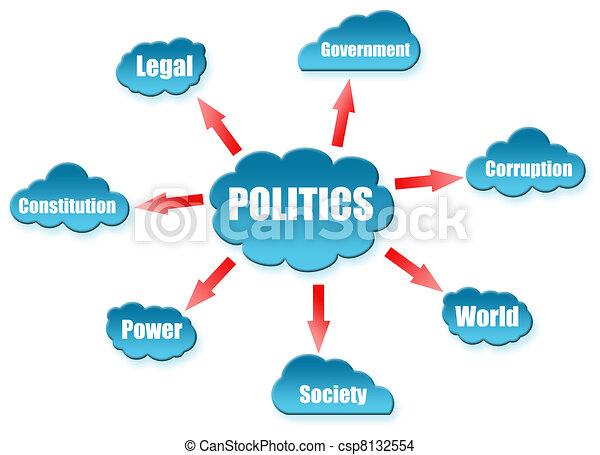 La palabra política sobre la nube - csp8132554