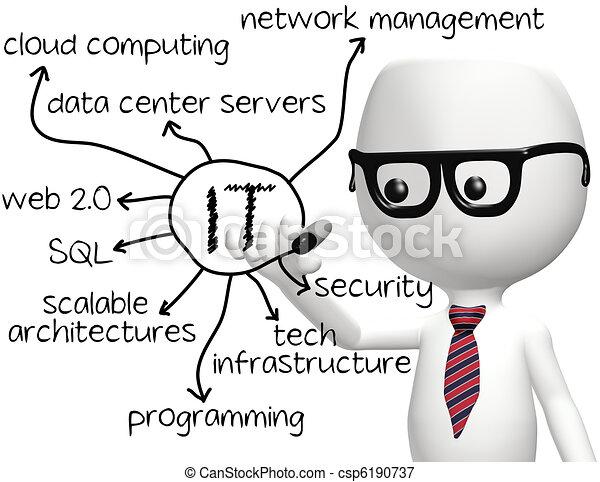 Programador de información - csp6190737