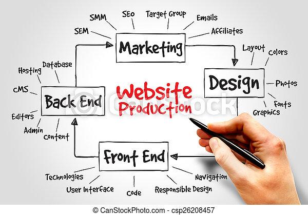 Producción web - csp26208457